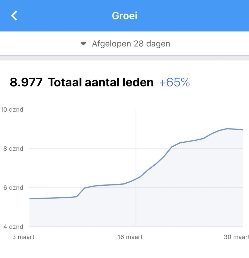Groei Facebookgroep